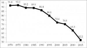 La partecipazione alle elezioni regionali dal 1970 al 2015